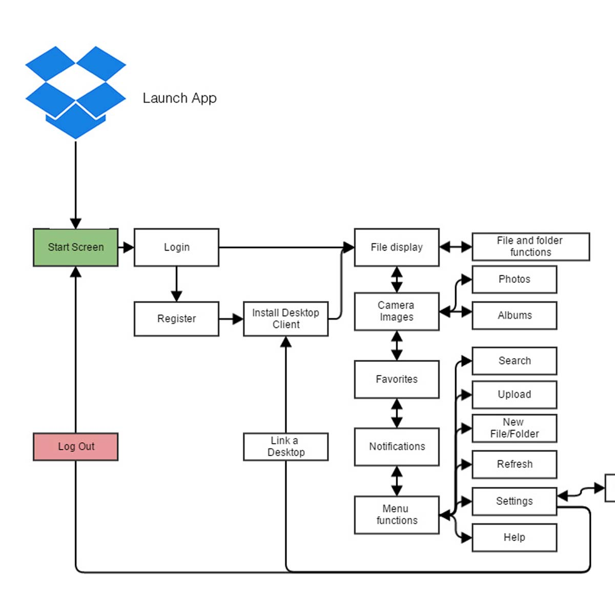 UX Analysis of Dropbox for Android